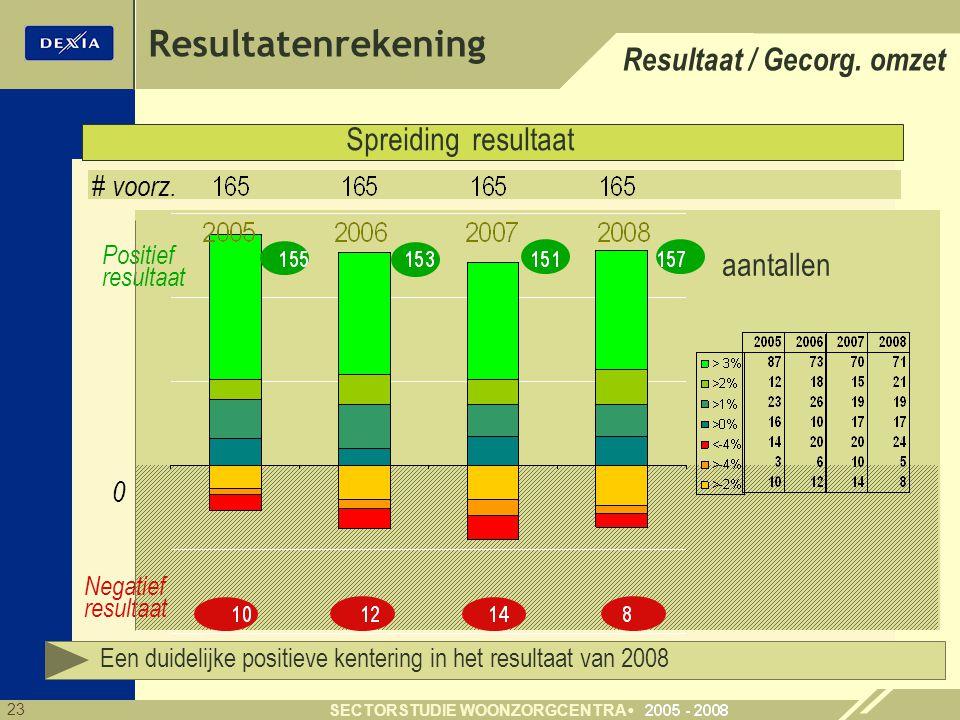 23 SECTORSTUDIE WOONZORGCENTRA Resultatenrekening Spreiding resultaat Positief resultaat Negatief resultaat 0 # voorz.