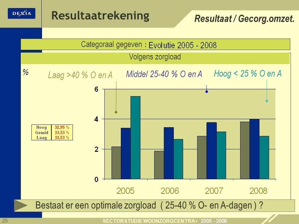 25 SECTORSTUDIE WOONZORGCENTRA % Resultaatrekening Categoraal gegeven : Volgens zorgload Laag >40 % O en A Middel 25-40 % O en A Hoog < 25 % O en A Resultaat / Gecorg.omzet.
