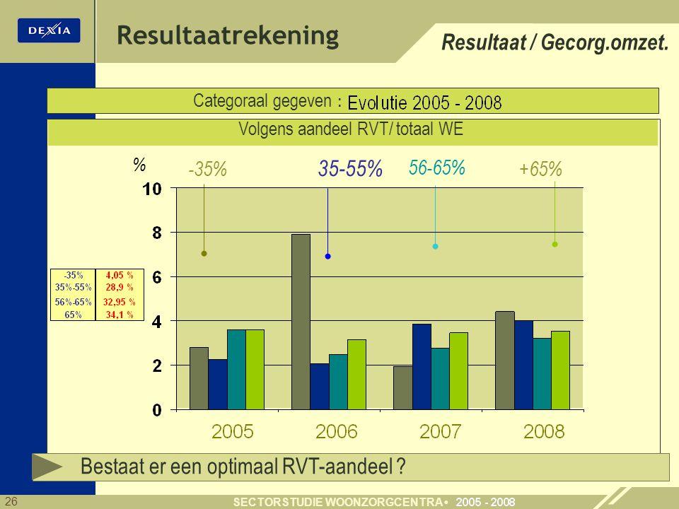 26 SECTORSTUDIE WOONZORGCENTRA % Resultaatrekening Categoraal gegeven : Volgens aandeel RVT/ totaal WE -35% 35-55% 56-65% +65% Resultaat / Gecorg.omze
