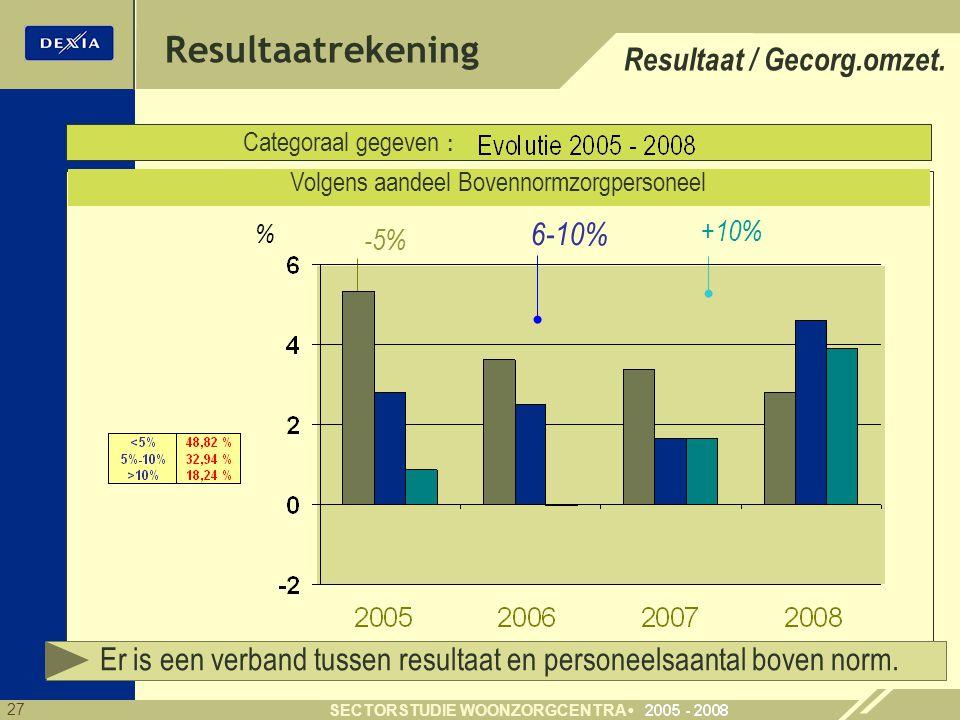 27 SECTORSTUDIE WOONZORGCENTRA % Resultaatrekening Categoraal gegeven : Volgens aandeel Bovennormzorgpersoneel -5% 6-10% +10% Resultaat / Gecorg.omzet