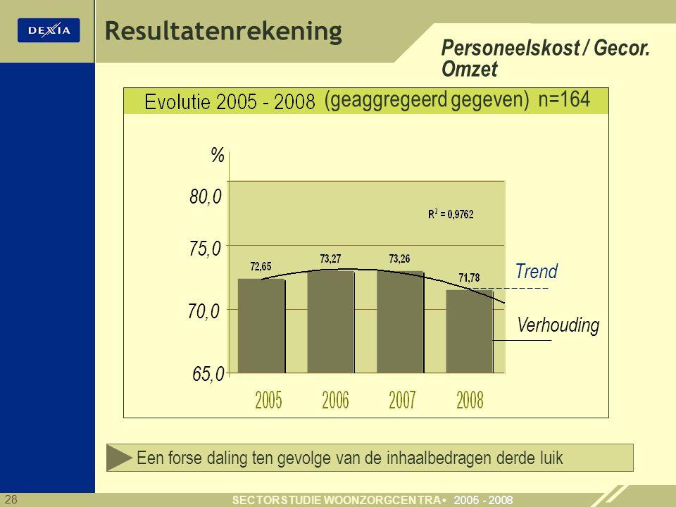 28 SECTORSTUDIE WOONZORGCENTRA Resultatenrekening Personeelskost / Gecor. Omzet (geaggregeerd gegeven) n=164 75,0 65,0 % Verhouding Trend 70,0 80,0 Ee