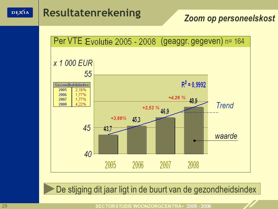 29 SECTORSTUDIE WOONZORGCENTRA Resultatenrekening Zoom op personeelskost Per VTE : (geaggr. gegeven) n= 164 55 40 x 1 000 EUR 45 waarde Trend +3,66% +