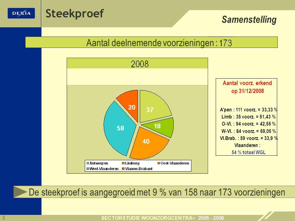 3 SECTORSTUDIE WOONZORGCENTRA Steekproef Samenstelling Aantal deelnemende voorzieningen : De steekproef is aangegroeid met 9 % van 158 naar 173 voorzieningen Vlaanderen : Aantal voorz.