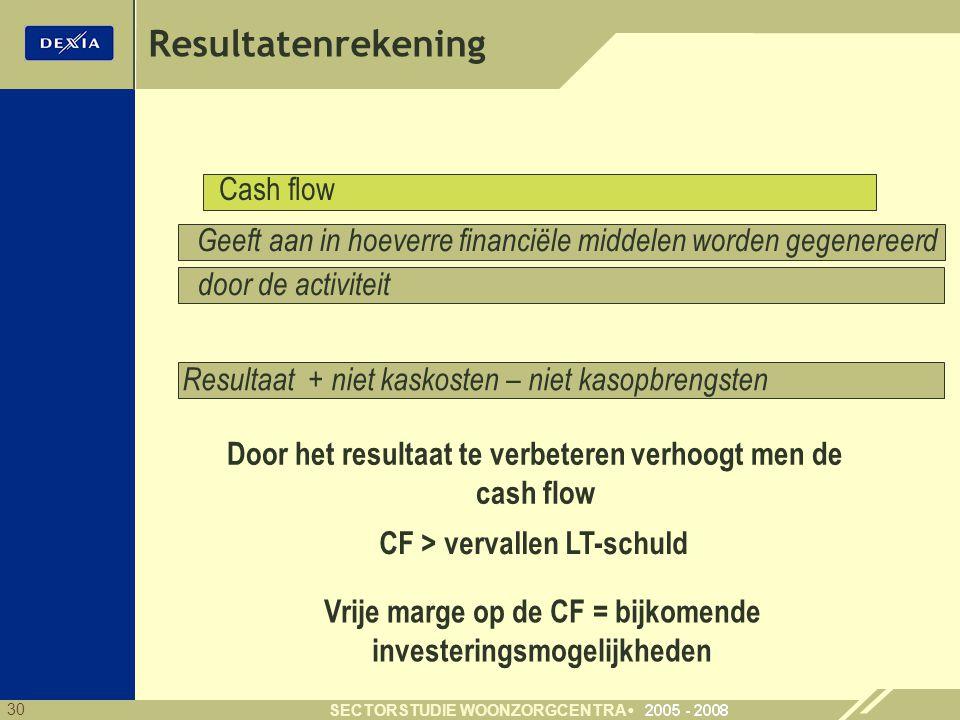 30 SECTORSTUDIE WOONZORGCENTRA Resultatenrekening Geeft aan in hoeverre financiële middelen worden gegenereerd Resultaat + niet kaskosten – niet kasop