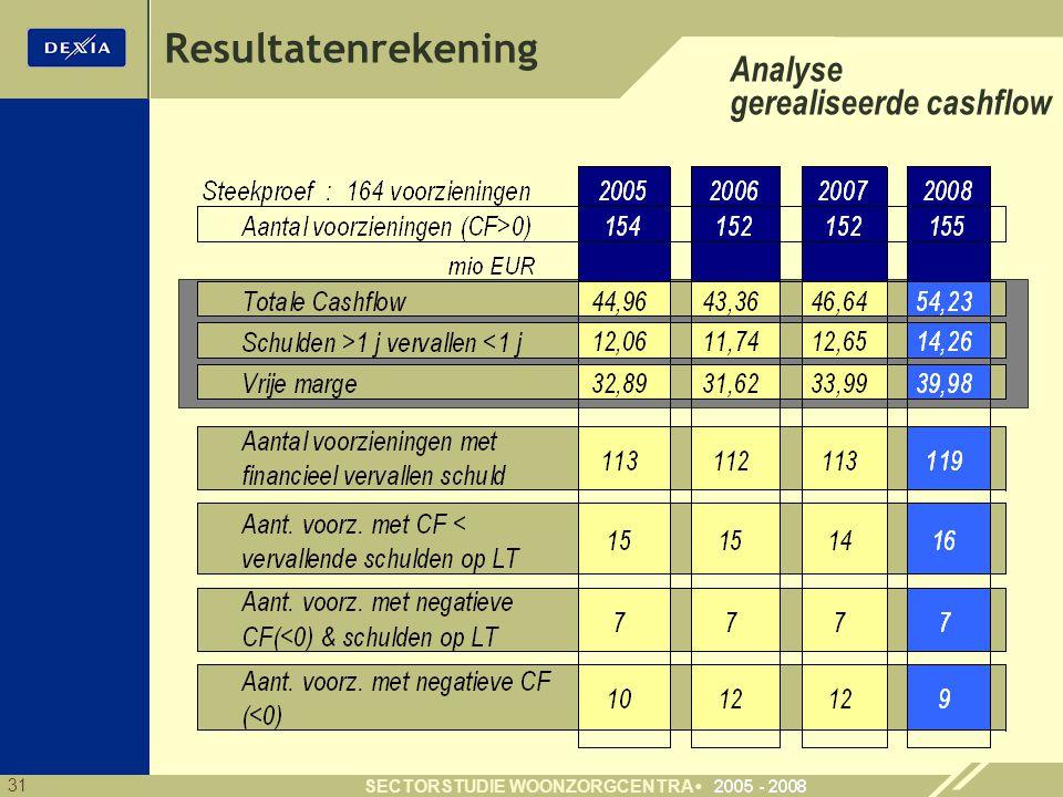 31 SECTORSTUDIE WOONZORGCENTRA Resultatenrekening Analyse gerealiseerde cashflow