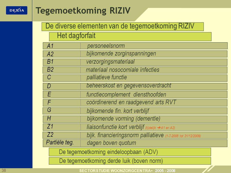 38 SECTORSTUDIE WOONZORGCENTRA De diverse elementen van de tegemoetkoming RIZIV A1 A2 Tegemoetkoming RIZIV B1 C D E F Partiële teg.