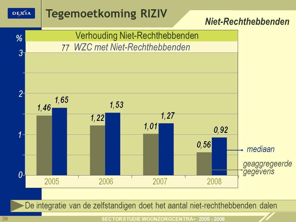 39 SECTORSTUDIE WOONZORGCENTRA Verhouding Niet-Rechthebbenden 1 3 0 % WZC met Niet-Rechthebbenden De integratie van de zelfstandigen doet het aantal n