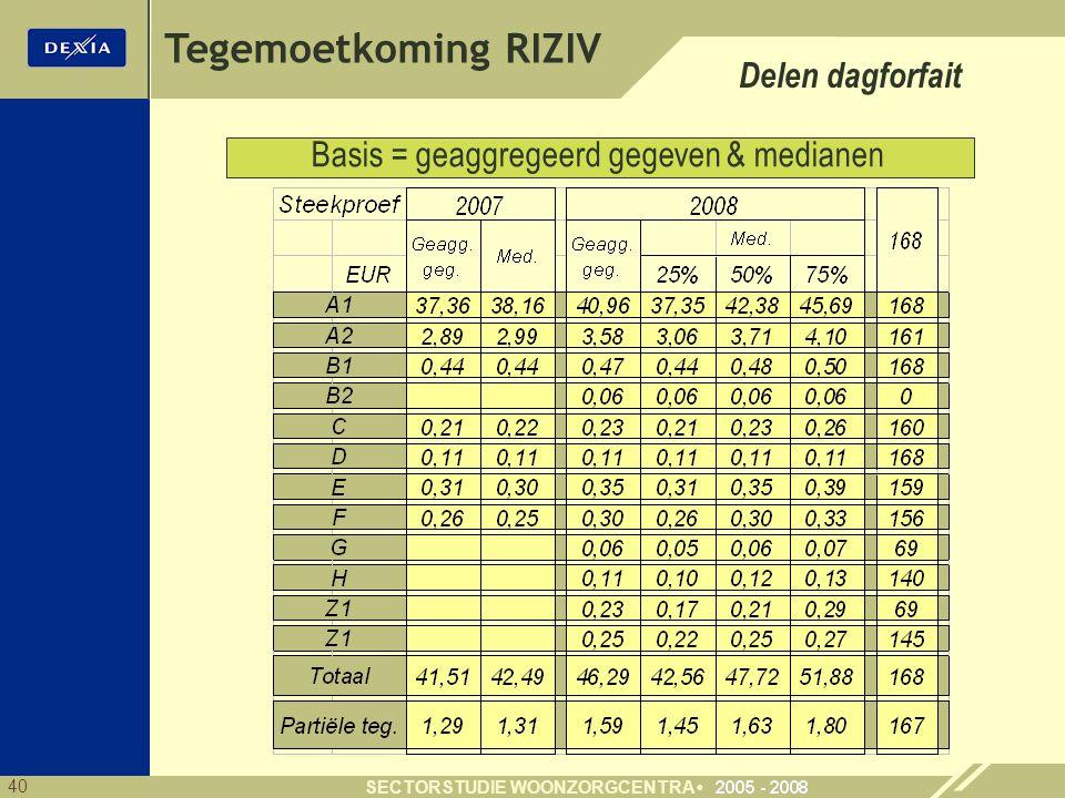 40 SECTORSTUDIE WOONZORGCENTRA Basis = geaggregeerd gegeven & medianen Tegemoetkoming RIZIV Delen dagforfait