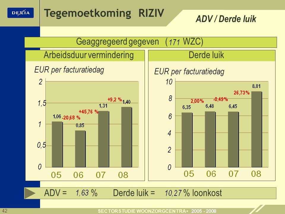 42 SECTORSTUDIE WOONZORGCENTRA Geaggregeerd gegeven ( WZC) Derde luik 4 6 8 2 Tegemoetkoming RIZIV EUR per facturatiedag 0 ADV / Derde luik ADV = % Derde luik = % loonkost Arbeidsduur vermindering 1 2 0 EUR per facturatiedag 1,5 0,5 10