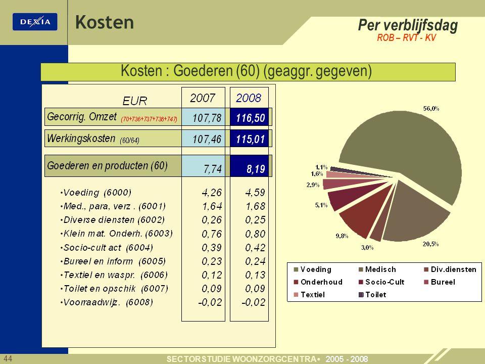 44 SECTORSTUDIE WOONZORGCENTRA Per verblijfsdag ROB – RVT - KV Kosten : Goederen (60) (geaggr.