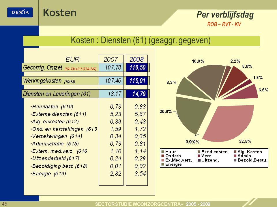45 SECTORSTUDIE WOONZORGCENTRA Per verblijfsdag ROB – RVT - KV Kosten : Diensten (61) (geaggr. gegeven) Kosten