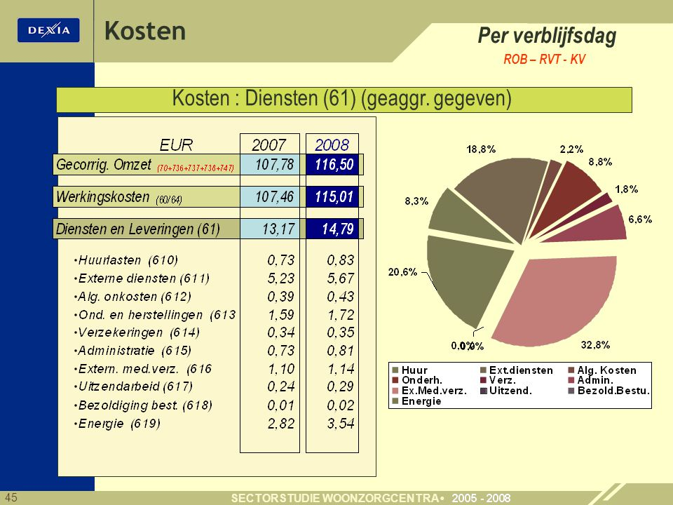 45 SECTORSTUDIE WOONZORGCENTRA Per verblijfsdag ROB – RVT - KV Kosten : Diensten (61) (geaggr.