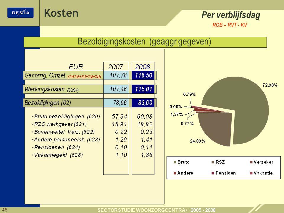 46 SECTORSTUDIE WOONZORGCENTRA Bezoldigingskosten (geaggr gegeven) Kosten Per verblijfsdag ROB – RVT - KV