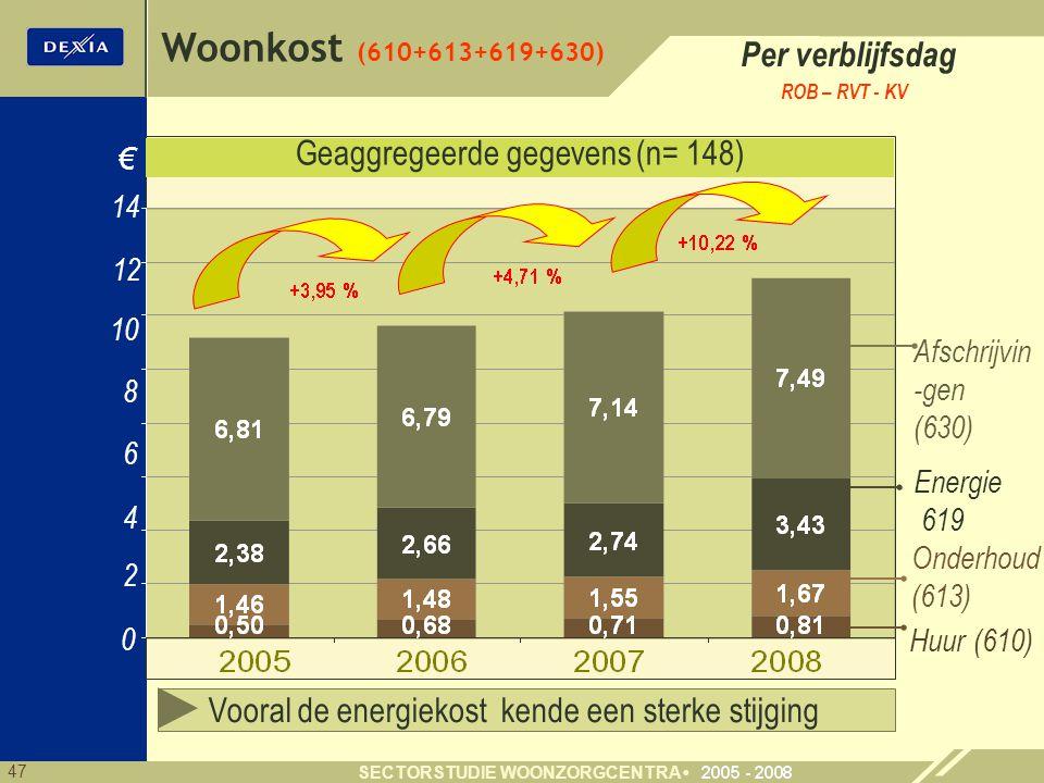 47 SECTORSTUDIE WOONZORGCENTRA 4 6 8 0 € Huur (610) 2 10 Afschrijvin -gen (630) Onderhoud (613) Energie 619 Geaggregeerde gegevens (n= 148) Woonkost (610+613+619+630) Vooral de energiekost kende een sterke stijging Per verblijfsdag ROB – RVT - KV 14 12