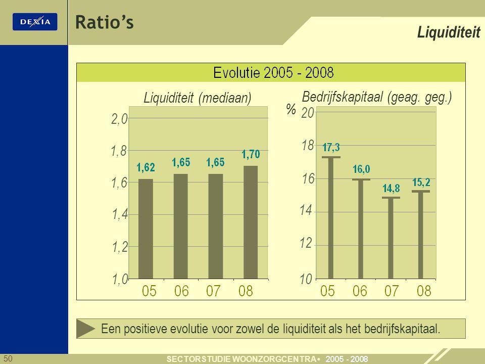 50 SECTORSTUDIE WOONZORGCENTRA Ratio's Liquiditeit Een positieve evolutie voor zowel de liquiditeit als het bedrijfskapitaal. 1,0 20 % 1,4 1,2 2,0 10