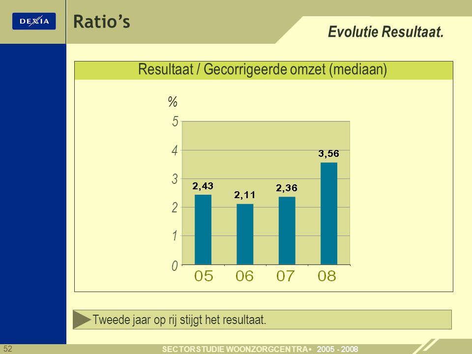 52 SECTORSTUDIE WOONZORGCENTRA Ratio's Evolutie Resultaat. Resultaat / Gecorrigeerde omzet (mediaan) Tweede jaar op rij stijgt het resultaat. % 0 1 2