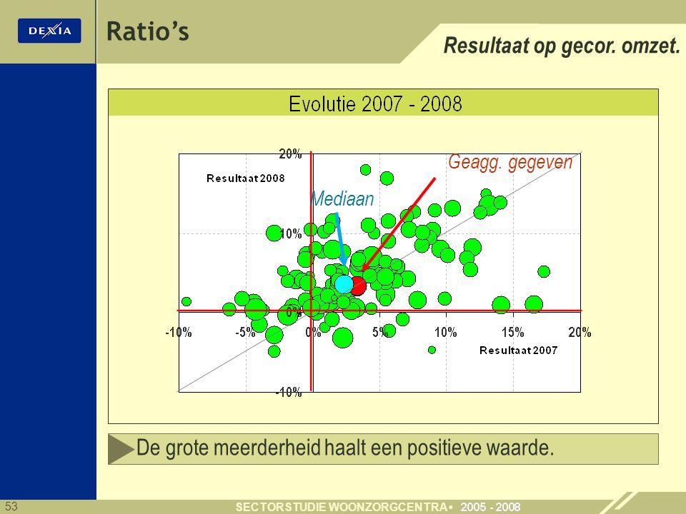 53 SECTORSTUDIE WOONZORGCENTRA Ratio's Resultaat op gecor. omzet. Geagg. gegeven Mediaan De grote meerderheid haalt een positieve waarde.