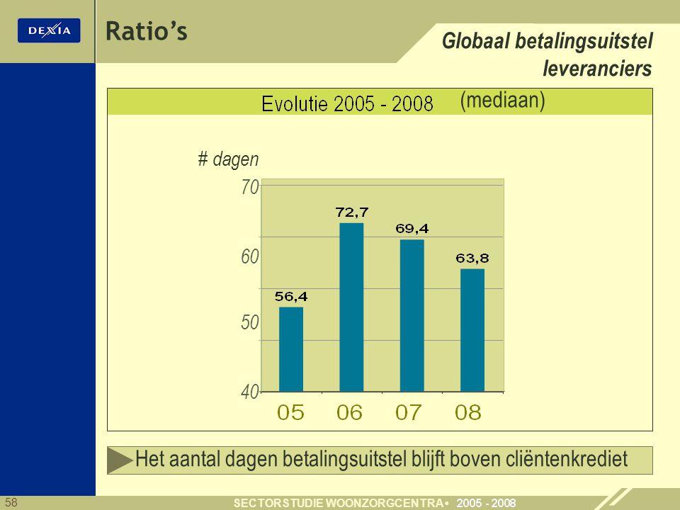 58 SECTORSTUDIE WOONZORGCENTRA Ratio's Globaal betalingsuitstel leveranciers # dagen 40 50 70 (mediaan) 60 Het aantal dagen betalingsuitstel blijft boven cliëntenkrediet