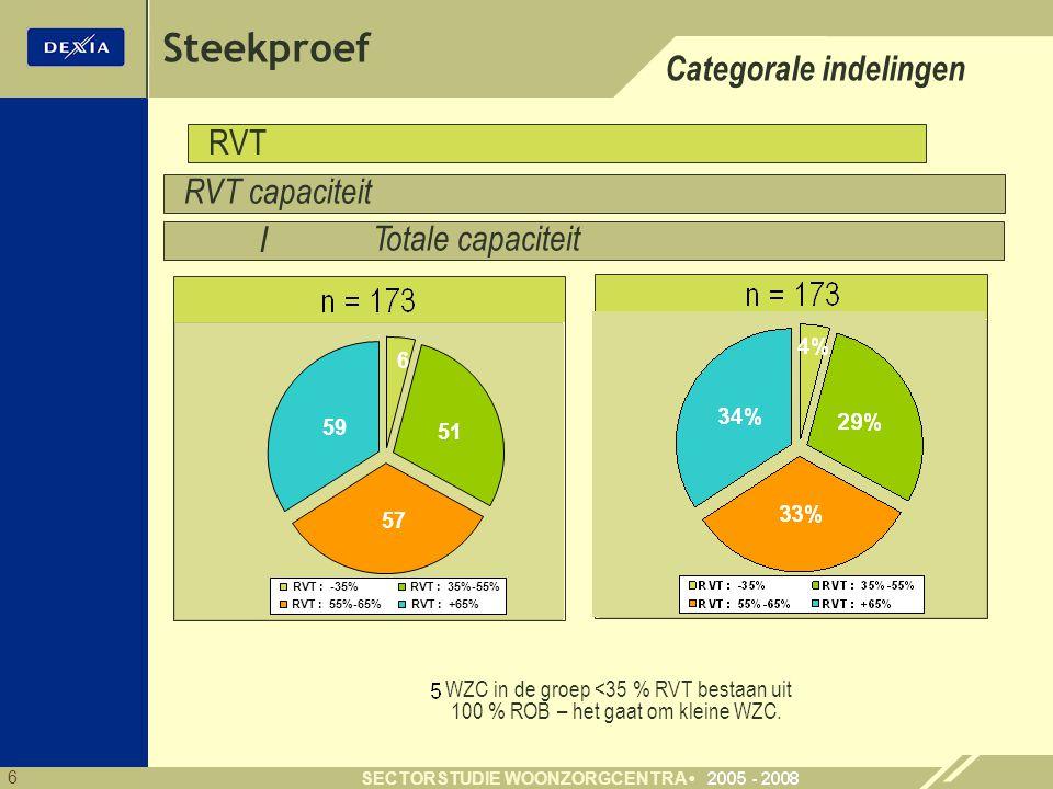6 SECTORSTUDIE WOONZORGCENTRA Steekproef Categorale indelingen RVT capaciteit Totale capaciteit RVT / WZC in de groep <35 % RVT bestaan uit 100 % ROB – het gaat om kleine WZC.