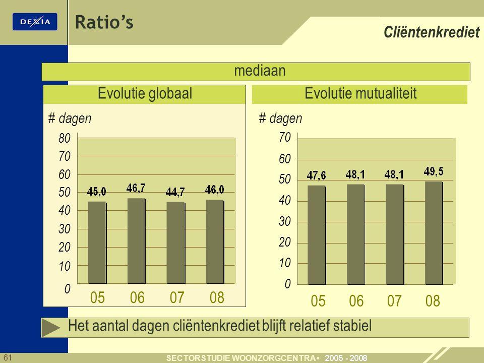 61 SECTORSTUDIE WOONZORGCENTRA mediaan Evolutie mutualiteit 20 30 40 50 60 10 Ratio's # dagen 0 Cliëntenkrediet 70 Evolutie globaal 20 30 40 50 60 10