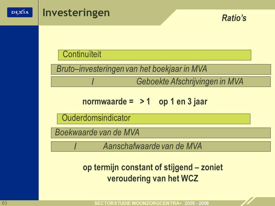 63 SECTORSTUDIE WOONZORGCENTRA Investeringen Bruto–investeringen van het boekjaar in MVA Boekwaarde van de MVA Aanschafwaarde van de MVA Geboekte Afschrijvingen in MVA Continuïteit Ratio's / normwaarde = > 1 op 1 en 3 jaar Ouderdomsindicator / op termijn constant of stijgend – zoniet veroudering van het WCZ