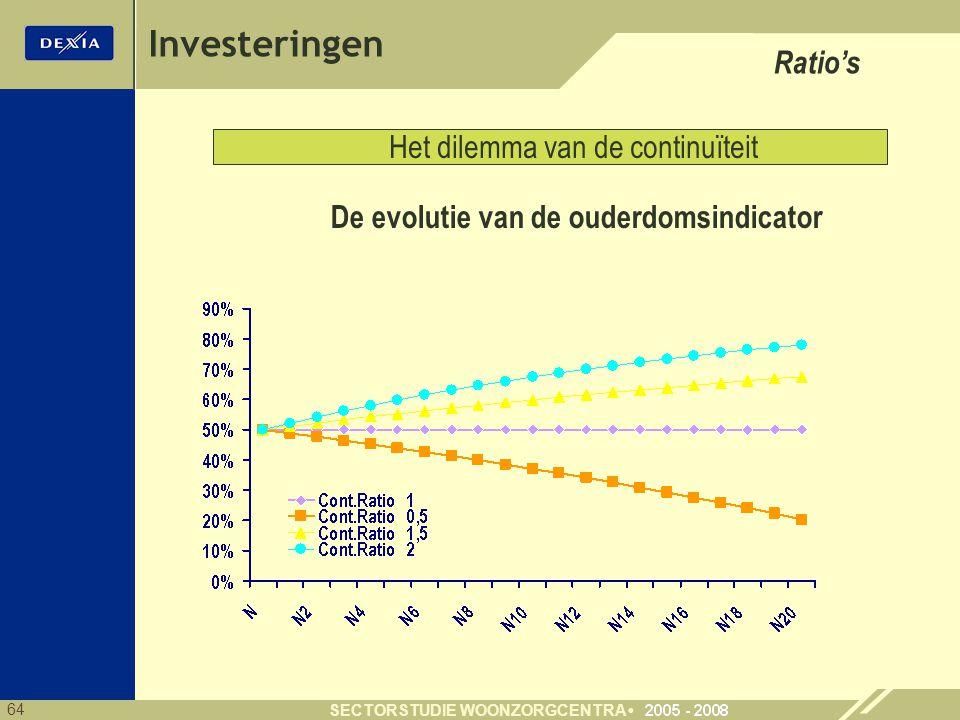 64 SECTORSTUDIE WOONZORGCENTRA Investeringen Ratio's Het dilemma van de continuïteit De evolutie van de ouderdomsindicator