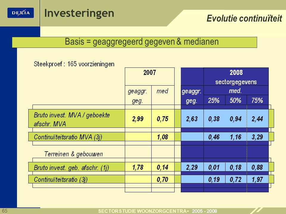 65 SECTORSTUDIE WOONZORGCENTRA Investeringen Evolutie continu ï teit Basis = geaggregeerd gegeven & medianen
