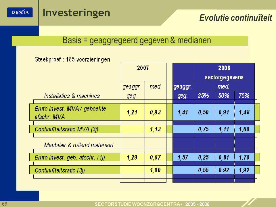 66 SECTORSTUDIE WOONZORGCENTRA Investeringen Evolutie continu ï teit Basis = geaggregeerd gegeven & medianen