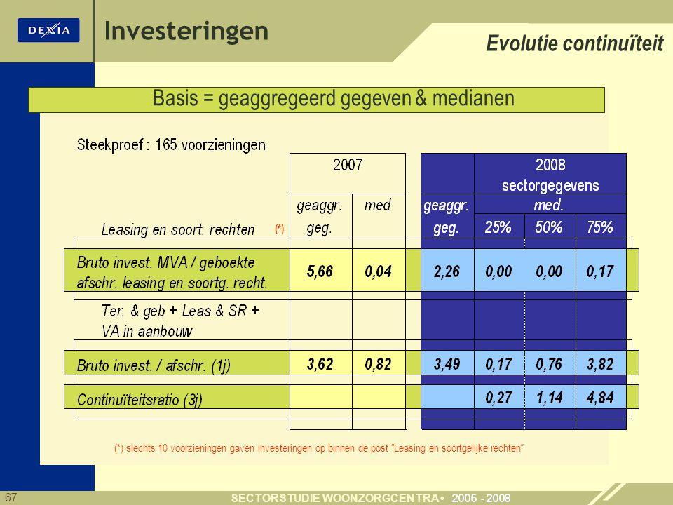 67 SECTORSTUDIE WOONZORGCENTRA Investeringen Evolutie continu ï teit Basis = geaggregeerd gegeven & medianen (*) (*) slechts 10 voorzieningen gaven investeringen op binnen de post Leasing en soortgelijke rechten