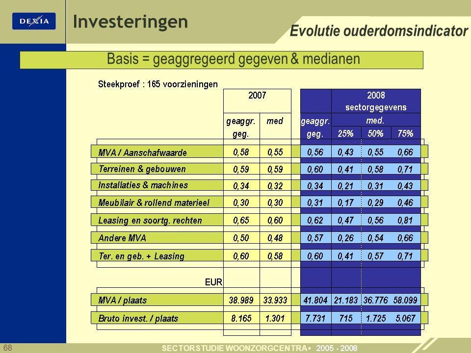 68 SECTORSTUDIE WOONZORGCENTRA Investeringen Evolutie ouderdomsindicator Basis = geaggregeerd gegeven & medianen