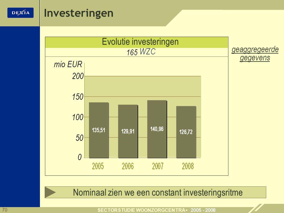 70 SECTORSTUDIE WOONZORGCENTRA Evolutie investeringen 150 0 mio EUR 100 50 Nominaal zien we een constant investeringsritme WZC geaggregeerde gegevens Investeringen 200