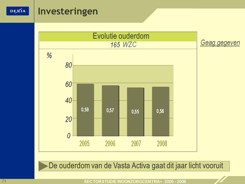 71 SECTORSTUDIE WOONZORGCENTRA Evolutie ouderdom 80 0 % 60 40 20 De ouderdom van de Vasta Activa gaat dit jaar licht vooruit WZC Geag.gegeven Investeringen