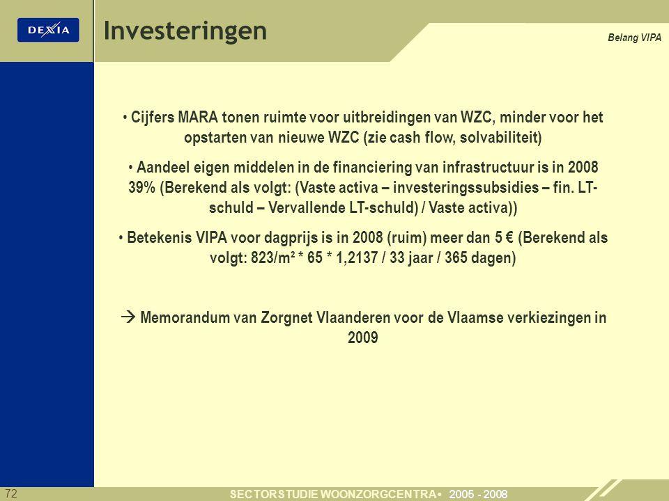 72 SECTORSTUDIE WOONZORGCENTRA Belang VIPA Cijfers MARA tonen ruimte voor uitbreidingen van WZC, minder voor het opstarten van nieuwe WZC (zie cash flow, solvabiliteit) Aandeel eigen middelen in de financiering van infrastructuur is in 2008 39% (Berekend als volgt: (Vaste activa – investeringssubsidies – fin.