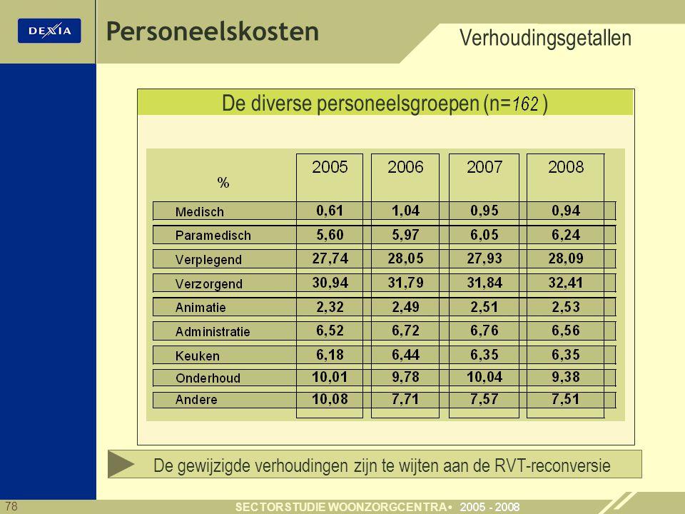 78 SECTORSTUDIE WOONZORGCENTRA De diverse personeelsgroepen (n= ) Verhoudingsgetallen Personeelskosten De gewijzigde verhoudingen zijn te wijten aan de RVT-reconversie