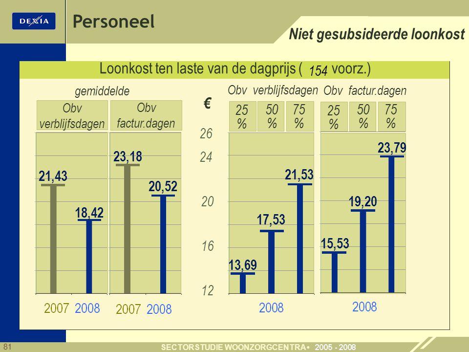 81 SECTORSTUDIE WOONZORGCENTRA Personeel Loonkost ten laste van de dagprijs ( voorz.) Niet gesubsideerde loonkost 12 € 26 16 15,53 19,20 23,79 25 % 75 % 50 % gemiddelde Obv verblijfsdagen Obv factur.dagen 13,69 17,53 21,53 25 % 75 % 50 % € Obv verblijfsdagen Obv factur.dagen 21,43 18,42 23,18 20,52 20 154 24