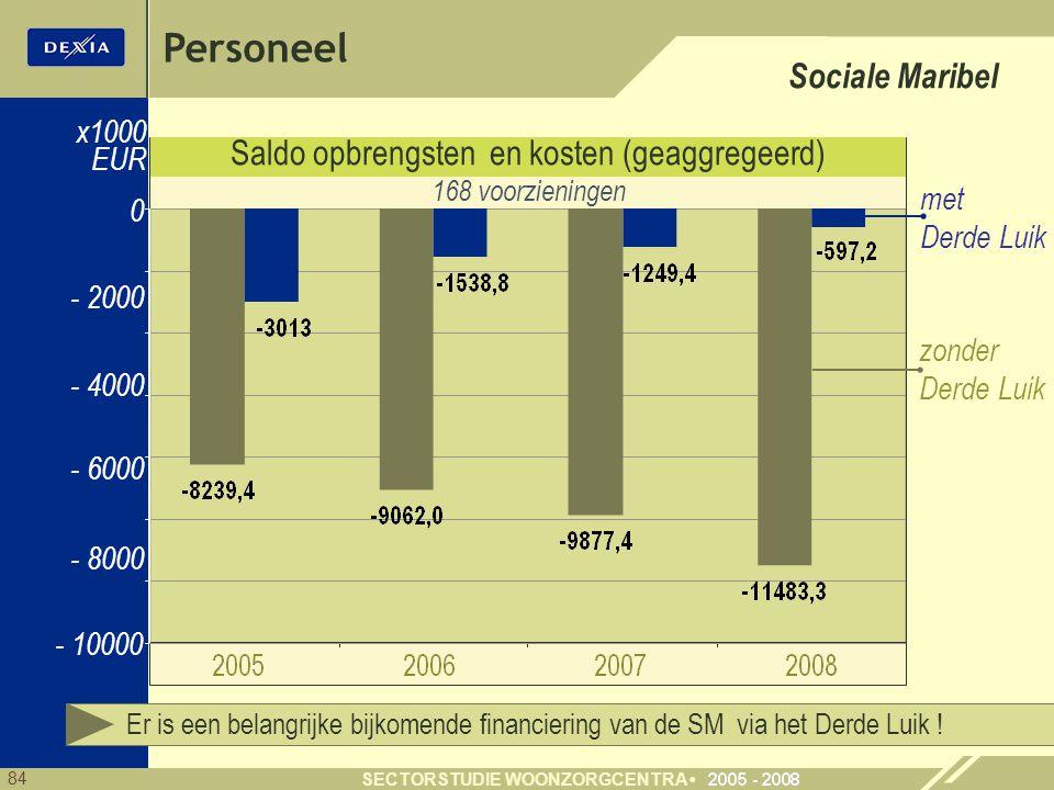 84 SECTORSTUDIE WOONZORGCENTRA Saldo opbrengsten en kosten (geaggregeerd) 0 x1000 EUR zonder Derde Luik 168 voorzieningen Er is een belangrijke bijkomende financiering van de SM via het Derde Luik .