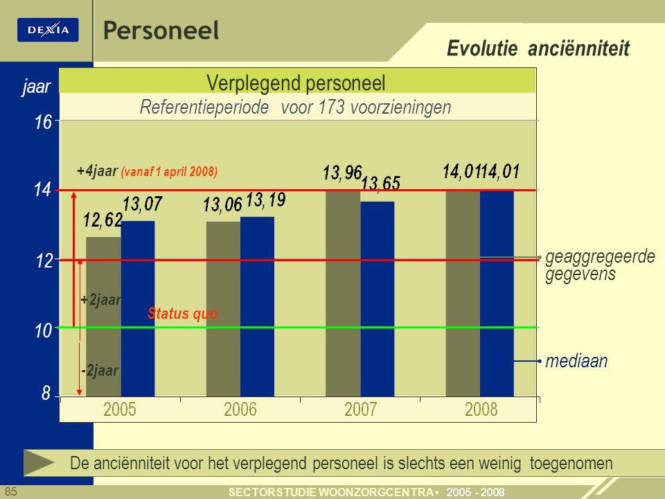 85 SECTORSTUDIE WOONZORGCENTRA Verplegend personeel 16 8 jaar Referentieperiode voor 173 voorzieningen De anciënniteit voor het verplegend personeel is slechts een weinig toegenomen mediaan geaggregeerde gegevens 10 Evolutie anciënniteit Personeel 14 12 -2jaar +2jaar Status quo +4jaar (vanaf 1 april 2008)