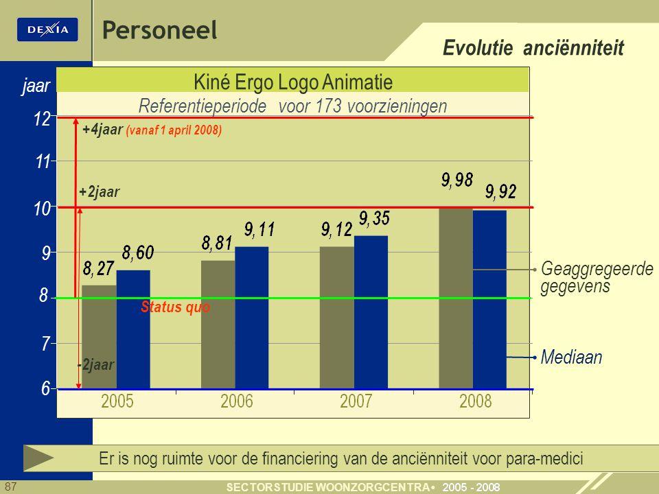 87 SECTORSTUDIE WOONZORGCENTRA Kiné Ergo Logo Animatie 8 10 11 7 jaar Referentieperiode voor 173 voorzieningen 12 Er is nog ruimte voor de financierin
