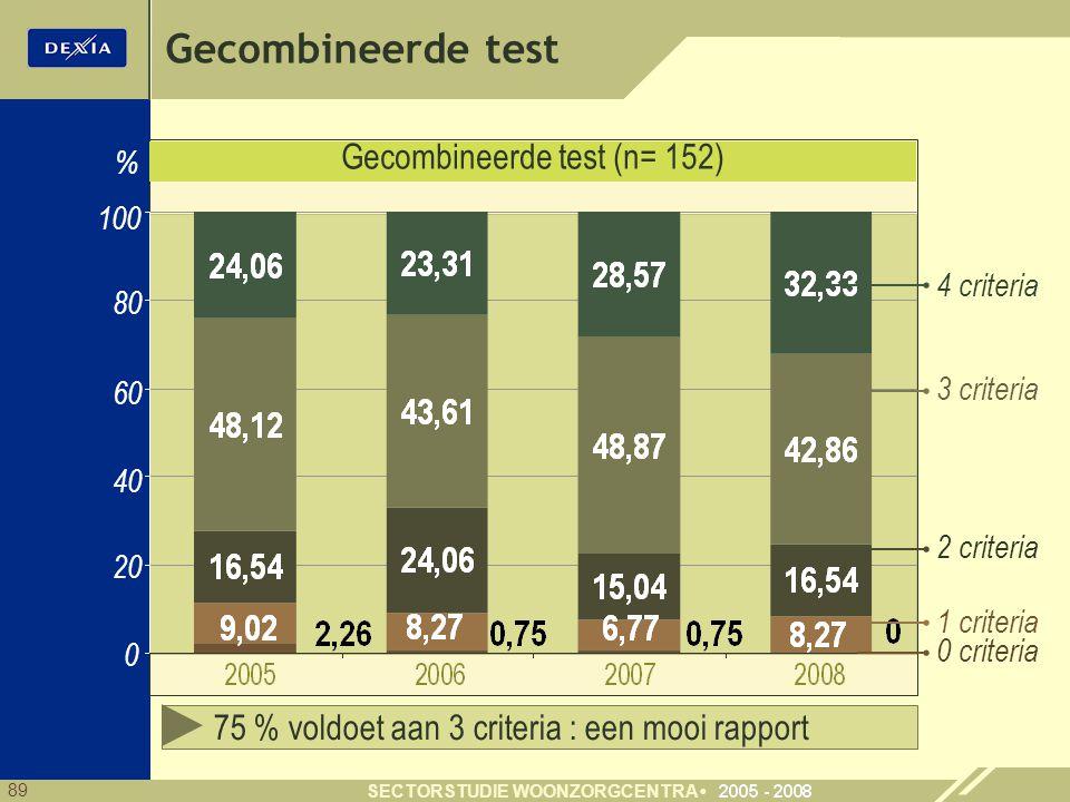 89 SECTORSTUDIE WOONZORGCENTRA 40 60 80 0 % 0 criteria 20 100 3 criteria 1 criteria 2 criteria 4 criteria Gecombineerde test (n= 152) Gecombineerde test 75 % voldoet aan 3 criteria : een mooi rapport