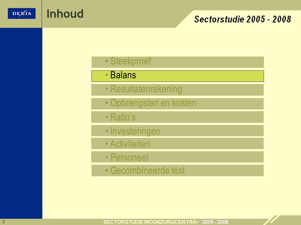 9 SECTORSTUDIE WOONZORGCENTRA Inhoud Steekproef Balans Resultatenrekening Opbrengsten en kosten Ratio's Investeringen Activiteiten Personeel Gecombine