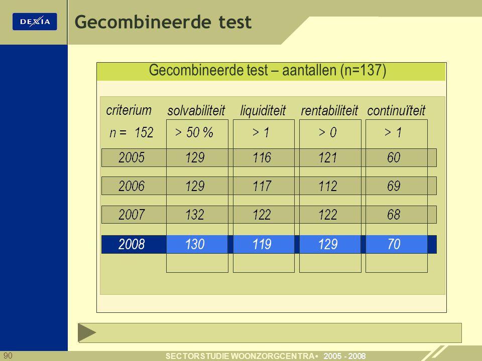 90 SECTORSTUDIE WOONZORGCENTRA Gecombineerde test – aantallen (n=137) Gecombineerde test criterium solvabiliteitliquiditeitcontinu ï teitrentabiliteit
