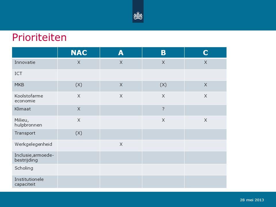 Prioriteiten NACABC InnovatieXXXX ICT MKB(X)X X Koolstofarme economie XXXX KlimaatX? Milieu, hulpbronnen XXX Transport(X) WerkgelegenheidX Inclusie,ar