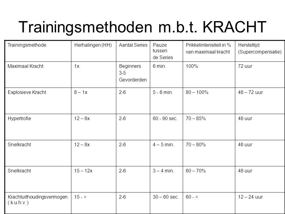 Trainingsmethoden m.b.t. KRACHT TrainingsmethodeHerhalingen (HH)Aantal SeriesPauze tussen de Series Prikkelintensiteit in % van maximaal kracht Herste