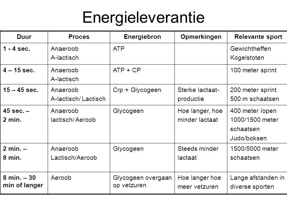 Energieleverantie DuurProcesEnergiebronOpmerkingenRelevante sport 1 - 4 sec.Anaeroob A-lactisch ATPGewichtheffen Kogelstoten 4 – 15 sec.Anaeroob A-lac