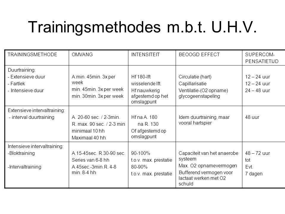 Trainingsmethodes m.b.t. U.H.V. TRAININGSMETHODEOMVANGINTENSITEITBEOOGD EFFECTSUPERCOM- PENSATIETIJD Duurtraining: - Extensieve duur - Fartlek - Inten