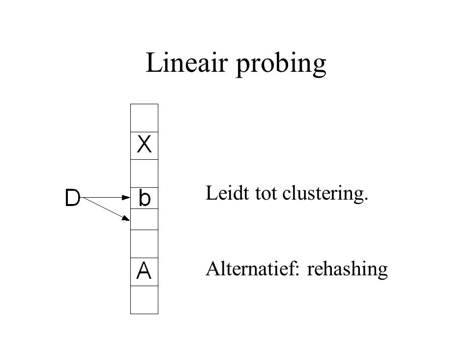 Lineair probing Leidt tot clustering. Alternatief: rehashing
