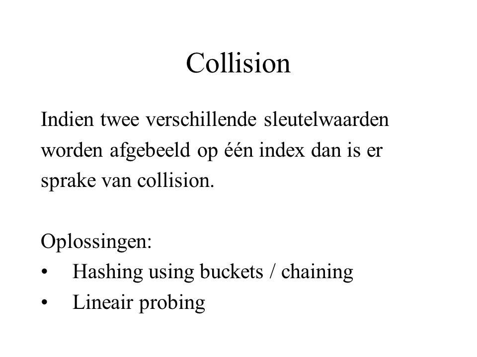 Collision Indien twee verschillende sleutelwaarden worden afgebeeld op één index dan is er sprake van collision.