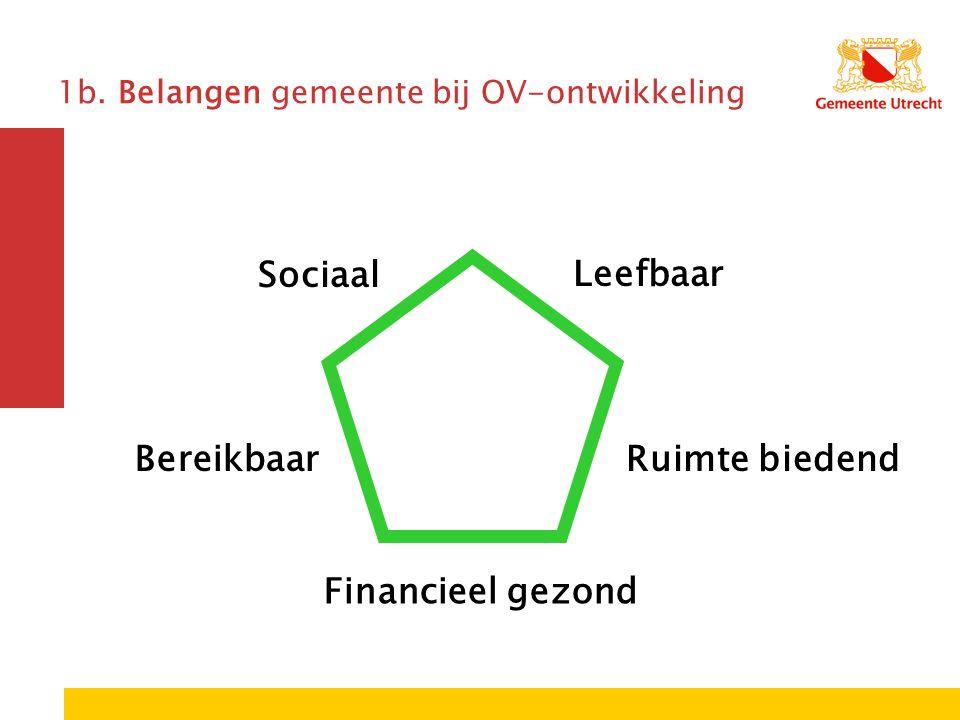 1b. Belangen gemeente bij OV-ontwikkeling Sociaal Leefbaar BereikbaarRuimte biedend Financieel gezond