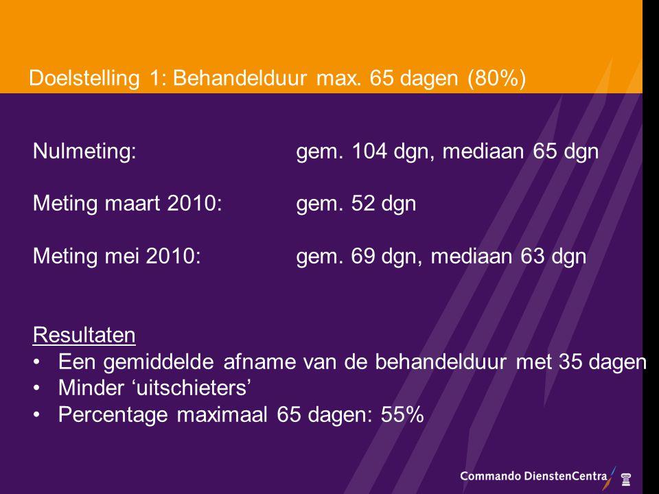 Doelstelling 1: Behandelduur max. 65 dagen (80%) Nulmeting: gem. 104 dgn, mediaan 65 dgn Meting maart 2010: gem. 52 dgn Meting mei 2010: gem. 69 dgn,