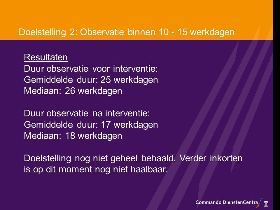 Doelstelling 2: Observatie binnen 10 - 15 werkdagen Resultaten Duur observatie voor interventie: Gemiddelde duur: 25 werkdagen Mediaan: 26 werkdagen D